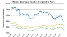 How Monster Beverage's Valuation Looks Right Now
