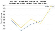 Air Products Hikes Prices of Liquid, Bulk Industrial Gas Products