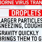 CDC changes, then removes, COVID-19 airborne transmission guidance as U.S. death toll nears 200,000