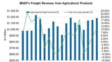 What Happened to BNSF's Agricultural Products Segment?