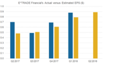 Can Macros and Mixed Sentiment Drive E*TRADE's Q2 2018 Earnings?