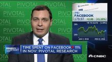 Time spent on Facebook down 11% in November: Pivotal Rese...