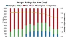 New Gold Bulls: Where Are They Now?