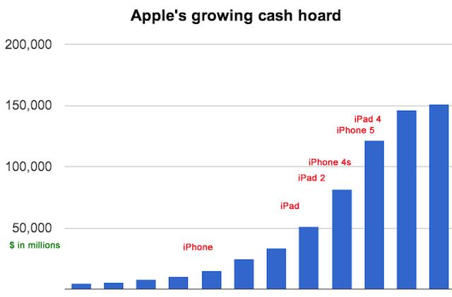 Charting Apple's growing stockpile of cash
