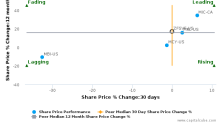 Zurich Insurance Group AG breached its 50 day moving average in a Bearish Manner : ZFSVF-US : October 18, 2017