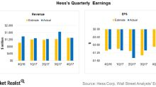 How Have Hess's 4Q17 Earnings and Revenues Performed?