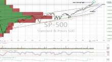 Still No Sell Signals, but 2 Concerns Linger for This Market