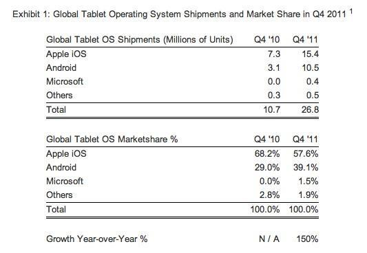 Strategy Analytics: Apple still owns tablet market, but Android narrows the gap