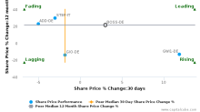 HUGO BOSS AG breached its 50 day moving average in a Bearish Manner : BOSS-DE : January 1, 2018