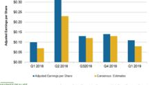 Evaluating Coty's Q1 2019 Margin and EPS Numbers