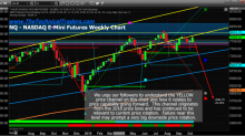 US MAJOR INDEXES RETEST CRITICAL PRICE CHANNEL RESISTANCE