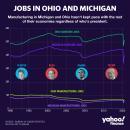 Trump misses mark on Michigan's, Ohio's 'best year'