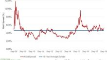 The MLP-Treasury Yield Spread Contracted Marginally in Q3