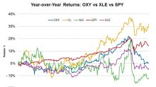 Occidental Petroleum's Year-over-Year Stock Performance
