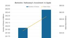 Apple Stock Crashed: Is Warren Buffett Loving It?