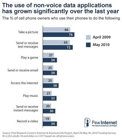 Pew's 2010 Mobile Access survey shows more people are doing more things on their phones