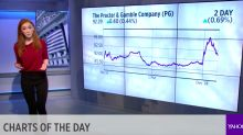 TODAY'S CHARTS: Twitter gets an upgrade; Hershey and Campbell bet big on snacks