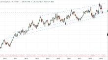 KO Bounced Off Long-Term Support and it Could Head Higher