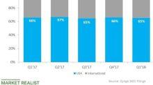 Is Zynga Succeeding Abroad?