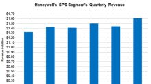 Why HON's Safety & Productivity Solutions Revenue Grew in Q2 2018