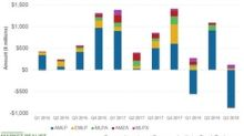 Fund Flows into Top MLP ETFs Fell in the Third Quarter
