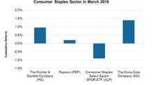Consumer Staples Continued Defensive Stance in March 2018