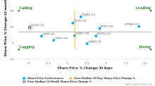 QCR Holdings, Inc. breached its 50 day moving average in a Bearish Manner : QCRH-US : December 1, 2017