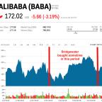 The world's largest hedge fund likes Alibaba (BABA)