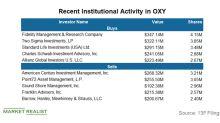 Institutional Investors' Views on Occidental Petroleum