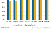 Broadcom Uses Operating Leverage to Improve Profit Margins