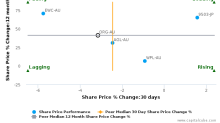 Origin Energy Ltd. breached its 50 day moving average in a Bearish Manner : ORG-AU : September 26, 2017