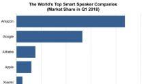 Yandex Enters $11.8 Billion Smart Speaker Market