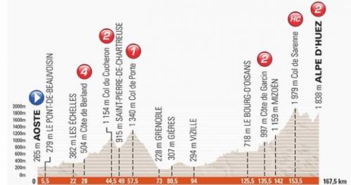 Cyclisme - Dauphiné - Le parcours du Critérium du Dauphiné dévoilé avec une arrivée inédite à l'Alpe d'Huez
