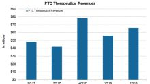 A Look at PTC Therapeutics' Financial Position