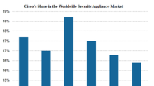 A Look at Cisco's Growth in the Security Business Segments
