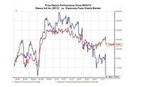 WESCO (WCC) Surpasses Q2 Earnings Estimates, Misses Revenues