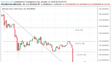 Bitcoin Cash – ABC, Litecoin and Ripple Daily Analysis – 17/10/19
