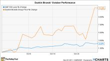 Why Dunkin' Brands Stock Rose 11% in October