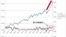 【股市新談】內銀會接力推高恒指 續留意四大行(彭偉新)