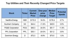 These Top Utilities Received Target Price Raises Last Week
