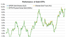 Is Gold in a Sweet Spot?