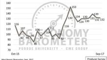 Producer optimism about the future wanes in September report