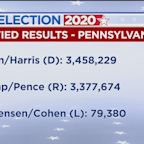 Pennsylvania Certifies 2020 Election Results, Awarding 20 Electoral Votes To Joe Biden