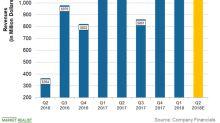 Analyzing Encana's Q2 2018 Revenue Expectations