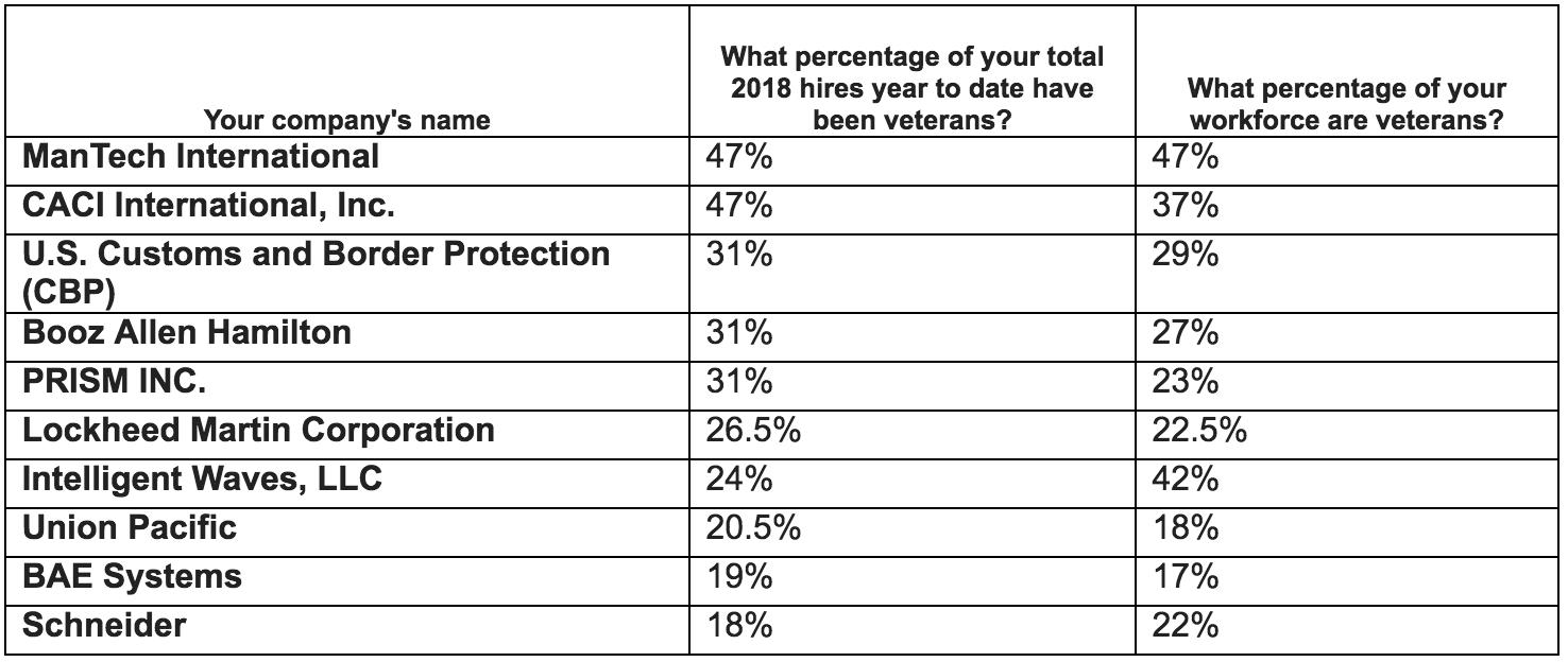Top 10 Companies for Veterans in 2018