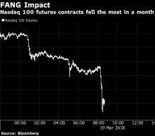 Weakening FANG Stocks Stir Overnight Volatility in U.S. Futures