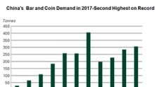 Why Physical Gold Demand Should Support Gold Prices in 2018