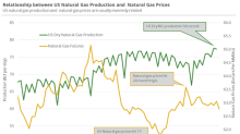 Possible Change in US Natural Gas Production Trends