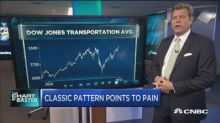 top technician warns a classic technical pattern in chart...
