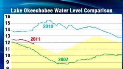 Drought Furthers Water Restrictions